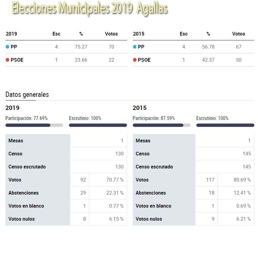 grafico elecciones 2019 agallas